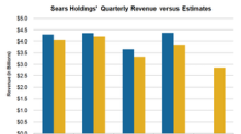 Sears Could See Double-Digit Revenue Fall in First Quarter