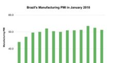 Why Brazil's Lower Manufacturing Activity May Concern Investors