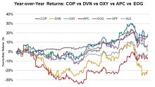 Stock Comparison: How Have COP, DVN, OXY, APC, and EOG Fared?