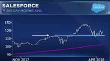 One of the best performing tech stocks this year is setting up for a bigger breakout: Oppenheimer
