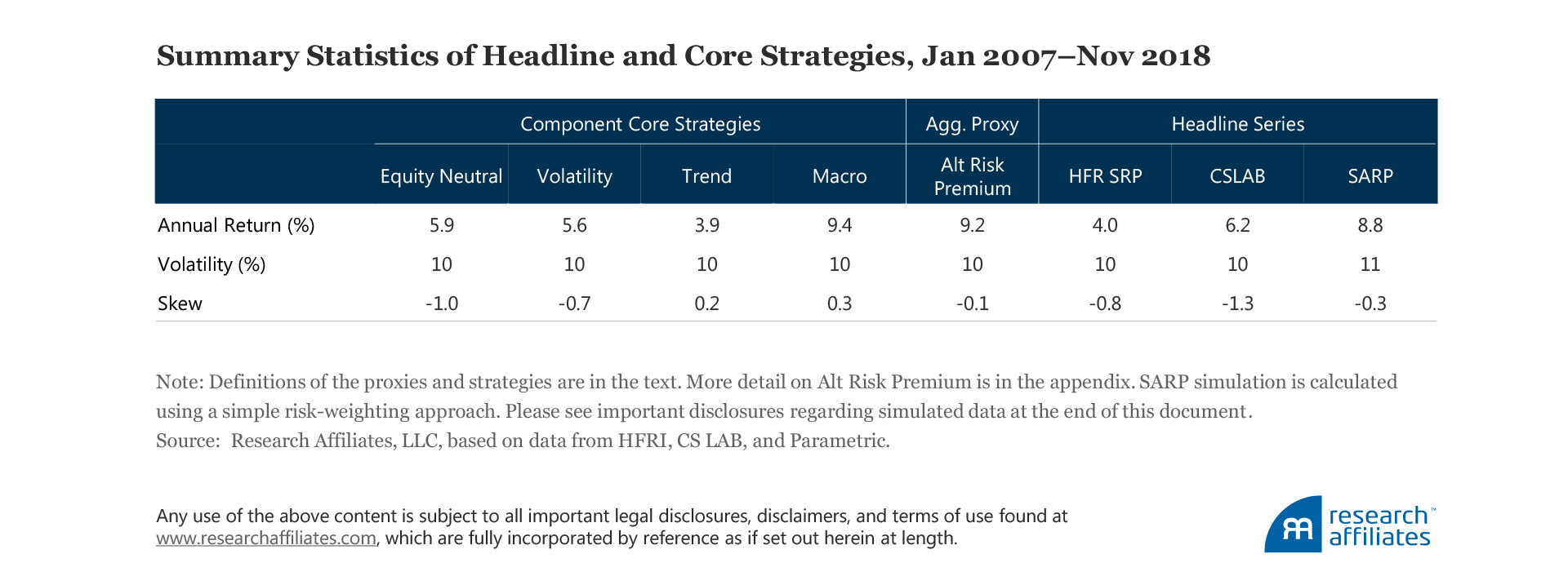 research affiliates commentary alternative risk premia crisis or