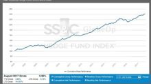 SS&C GlobeOp Hedge Fund Performance Index: August performance 0.90%; Capital Movement Index: September net flows advance 0.13%
