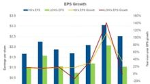 Home Depot Beat Lowe's EPS Growth in the First Three Quarters