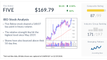 Five Below, IBD Stock Of The Day, Breaks Out As Discounters Surge