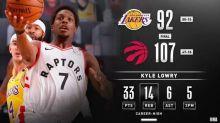 NBA/湖人手感冷 對暴龍11連敗