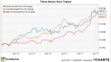 3 Stocks That Tripled in Just 3 Years