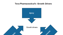 What Are Teva Pharmaceutical's Key Growth Drivers in 2019?