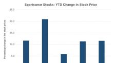 Stock Returns and Valuations of US Sportswear Companies