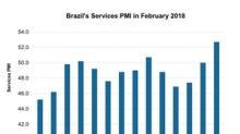 How Brazil's Services PMI Trended in February