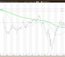 Pfizer Stock Is Below Key Moving Averages - Where From Here?