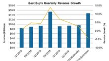 Will Best Buy Continue to Deliver Strong Top Line Growth?