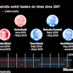 After Shock Win, Morrison Races to Shore Up Australia Economy