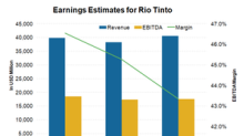 Why Analysts Expect a Strong Pickup in Rio Tinto's Margins