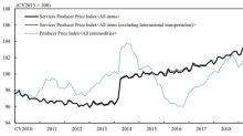 廣告需求等出現回溫 日本9月企業服務價格指數年增1.3%