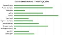 Analyst Ratings and Price Targets for Major Cannabis Stocks