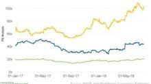 Factors Driving Chipotle's Valuation Multiple