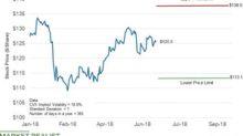 Chevron's Stock Forecast up to September 28