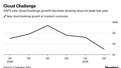 SAP's Cloud Growth Stumbles as Push for Profitability Stalls