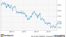 Why Embraer, S.A. Stock Surged 23.9% in October