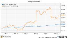 Why Stamps.com Stock Gained 64% in 2017
