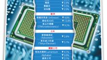 美歐晶片股齊瀉 道指曾挫逾200 恐遭中國報復 蘋果急插逾3%