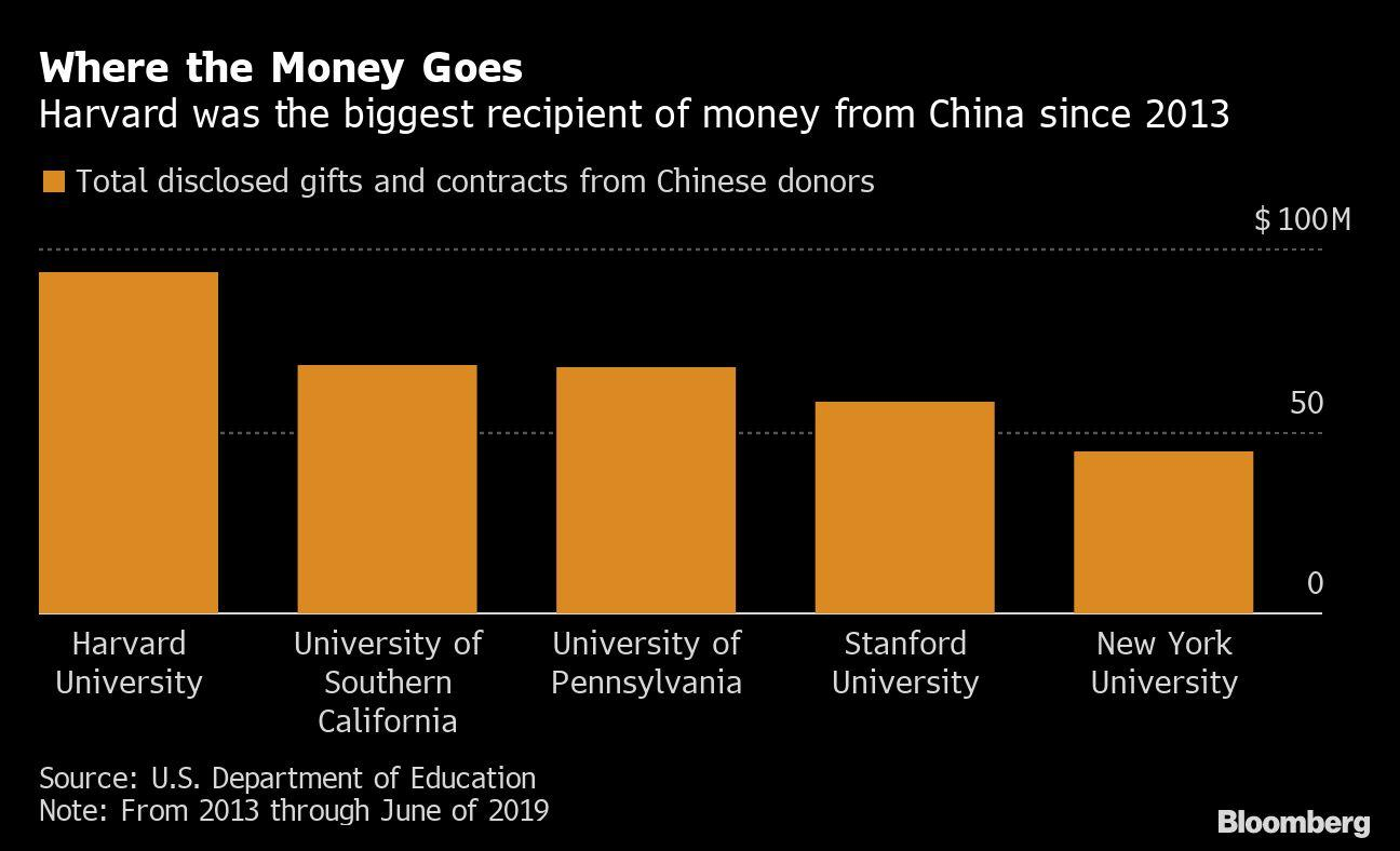 Harvard Leads U.S. Colleges That Received $1 Billion From China