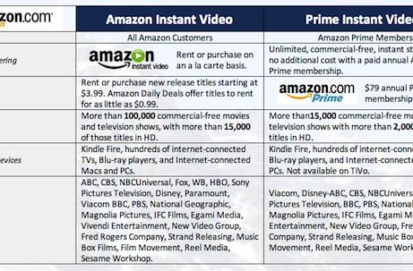 Amazon, Viacom deal brings more TV shows to Prime Instant Video service
