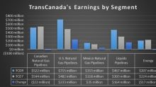 TransCanada Corp. to Investors: Funding Secured