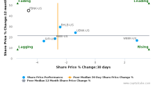First Connecticut Bancorp, Inc. breached its 50 day moving average in a Bearish Manner : FBNK-US : November 8, 2017
