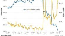 PG&E's Recent Implied Volatility Trends
