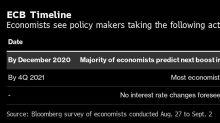 BCE deve reforçar estímulo em meio à recuperação frágil