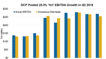 What Drove DCP Midstream's ~25% EBITDA Growth in Q2 2018?