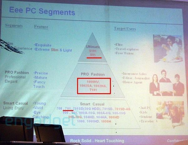 Leaked Eee PC roadmap shows 23 models, redefines brand dilution