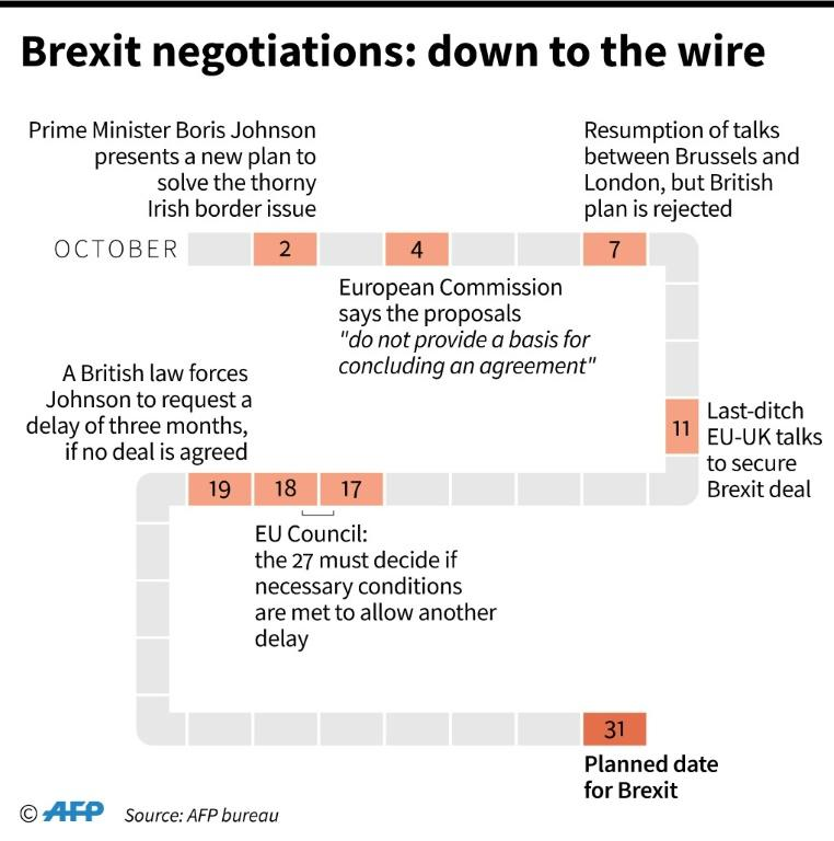 Chronology of Brexit negotiations since Prime Minister Boris Johnson presented his new plan on October 2. (AFP Photo/Cecilia SANCHEZ)
