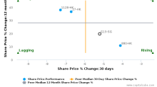 Genting Singapore Plc breached its 50 day moving average in a Bullish Manner : G13-SG : January 5, 2017