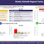Telehealth Claim Lines Increase 4,347 Percent Nationally from March 2019 to March 2020