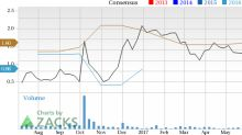 Parkway (PKY) Looks Good: Stock Adds 12.3% in Session
