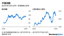 彭博專欄:真正的匯率操縱國是美國而非中國