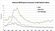 S&P/Experian Consumer Credit Default Indices Show Composite Rate at Highest Level of Year in August 2019