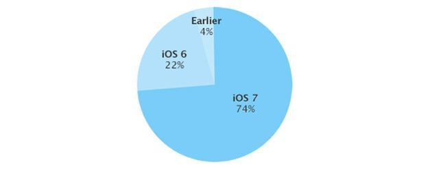 Apple says 74 percent of App Store users are running iOS 7