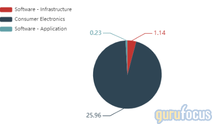 Top Technology Holdings of Warren Buffett's Berkshire Hathaway