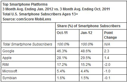 ComScore: US subscriber count reaches 100 million, Android and iOS use continues to climb
