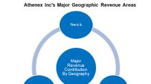 Athenex's Product Groups and Geographic Performance