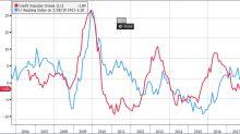 Si rafforzano i segnali di un rimbalzo congiunturale cinese