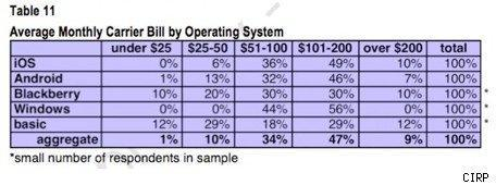 iPhone owners have the highest cellular bills among smartphone users