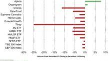 Cannabis Stocks: Last Week's Negative Performance