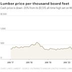 Good news, homebuilders and DIYers: Lumber enters a bear market with prices down 20% from their peak