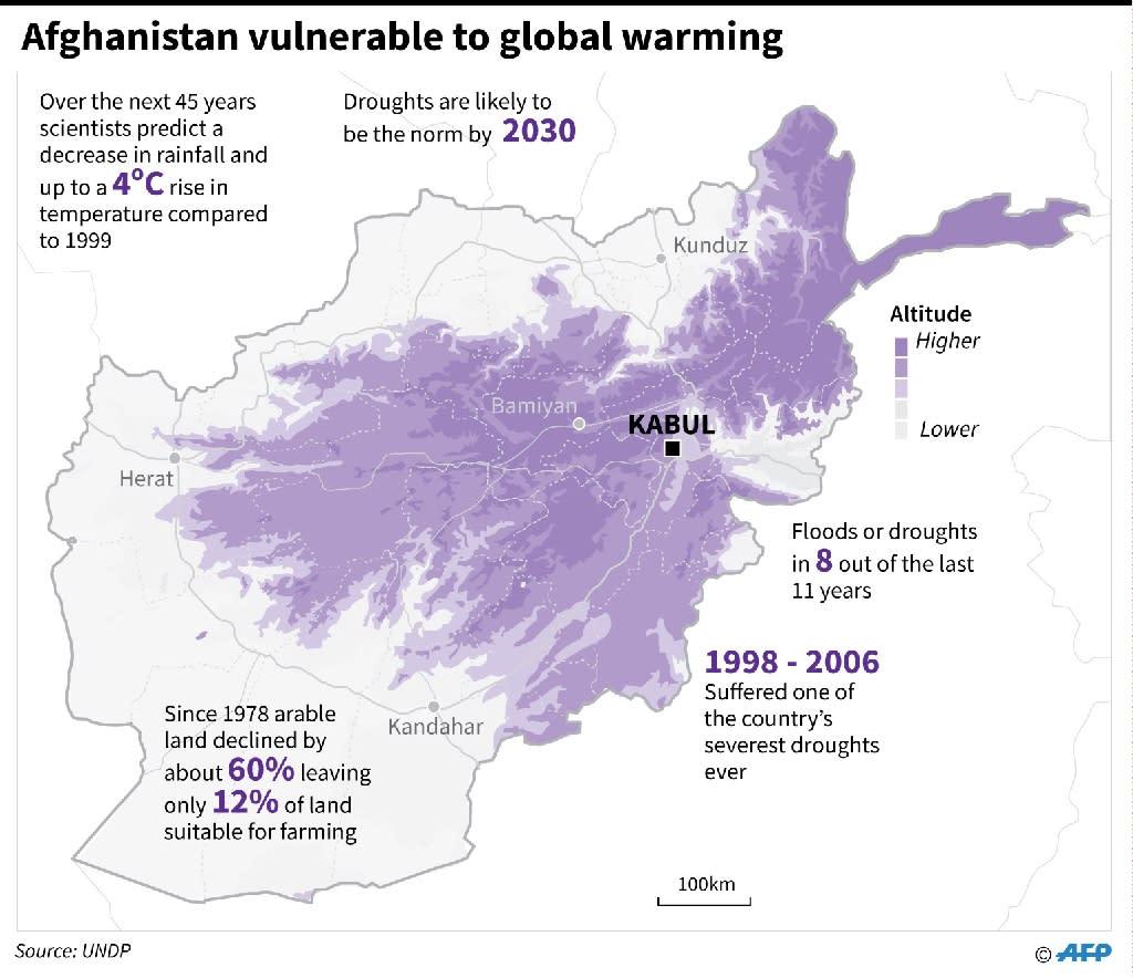Afghanistan vulnerable to global warming (AFP Photo/John SAEKI, Laurence CHU)
