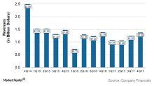 What Caused Marathon Oil's Sequential Revenue Growth in 4Q17?