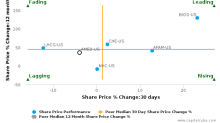 Amedisys, Inc. breached its 50 day moving average in a Bearish Manner : AMED-US : December 6, 2017